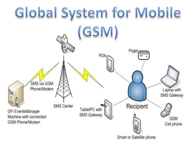 global system for mobile technology